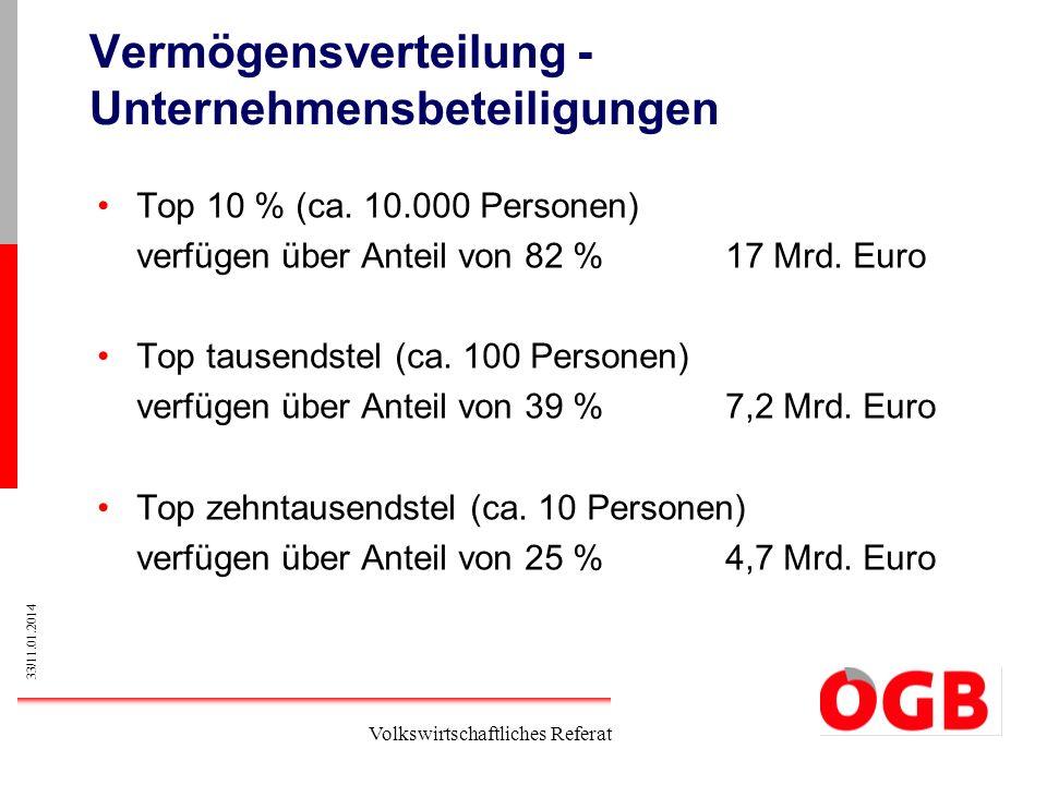 33/11.01.2014 Volkswirtschaftliches Referat Vermögensverteilung - Unternehmensbeteiligungen Top 10 % (ca. 10.000 Personen) verfügen über Anteil von 82