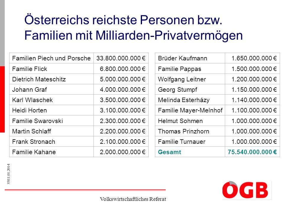 35/11.01.2014 Volkswirtschaftliches Referat Österreichs reichste Personen bzw. Familien mit Milliarden-Privatvermögen Familien Piech und Porsche33.800