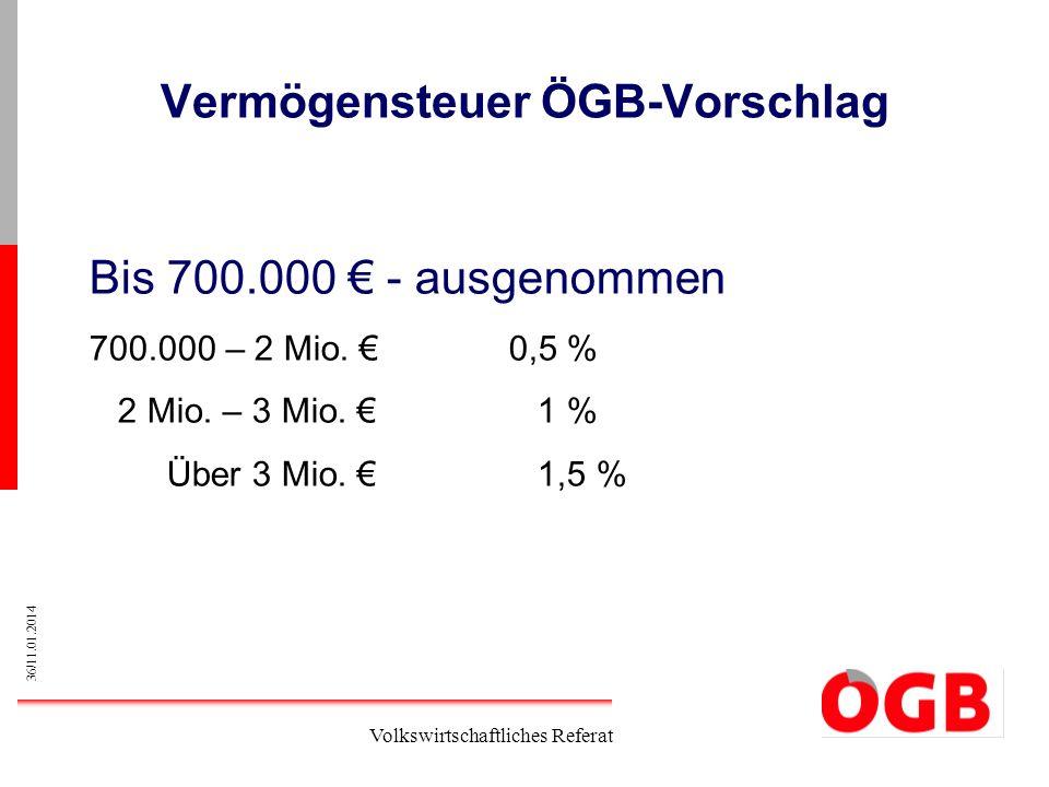 36/11.01.2014 Volkswirtschaftliches Referat Vermögensteuer ÖGB-Vorschlag Bis 700.000 - ausgenommen 700.000 – 2 Mio. 0,5 % 2 Mio. – 3 Mio. 1 % Über 3 M