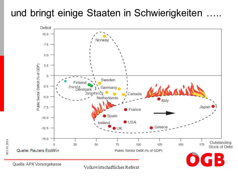 4/11.01.2014 Volkswirtschaftliches Referat und bringt einige Staaten in Schwierigkeiten ….. Schweiz Österreich Quelle: APK Vorsorgekasse