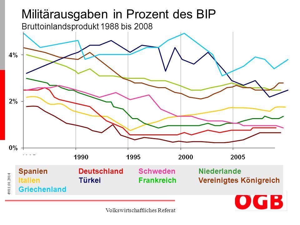49/11.01.2014 Volkswirtschaftliches Referat Militärausgaben in Prozent des BIP Bruttoinlandsprodukt 1988 bis 2008 SpanienDeutschlandSchwedenNiederland
