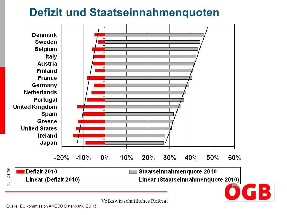 50/11.01.2014 Volkswirtschaftliches Referat Defizit und Staatseinnahmenquoten Quelle: EU kommission AMECO Datenbank, EU 15