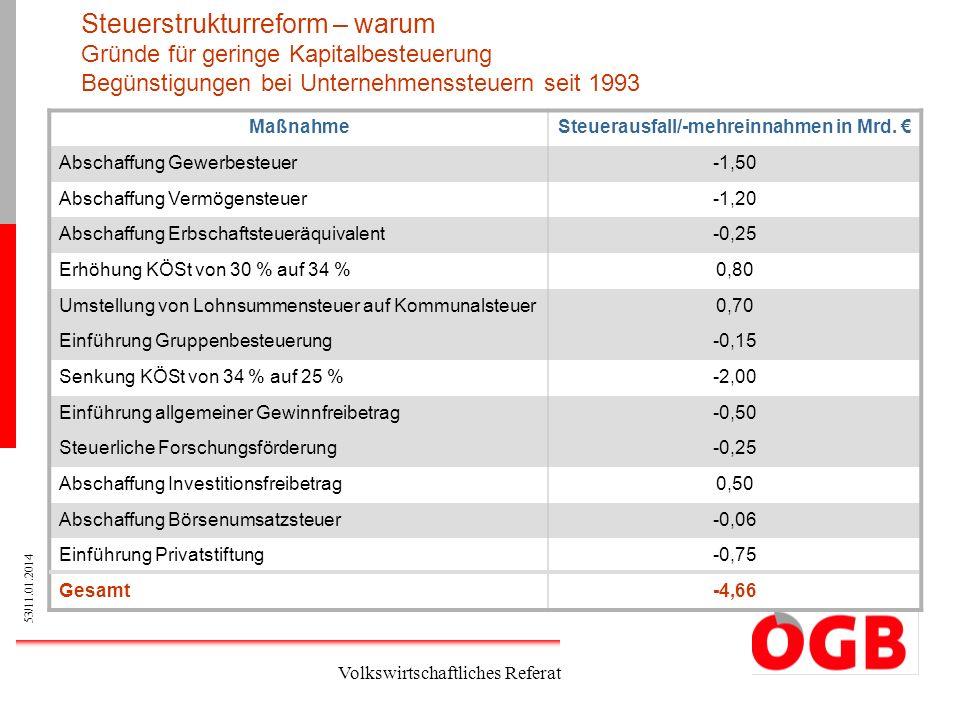 53/11.01.2014 Volkswirtschaftliches Referat Steuerstrukturreform – warum Gründe für geringe Kapitalbesteuerung Begünstigungen bei Unternehmenssteuern