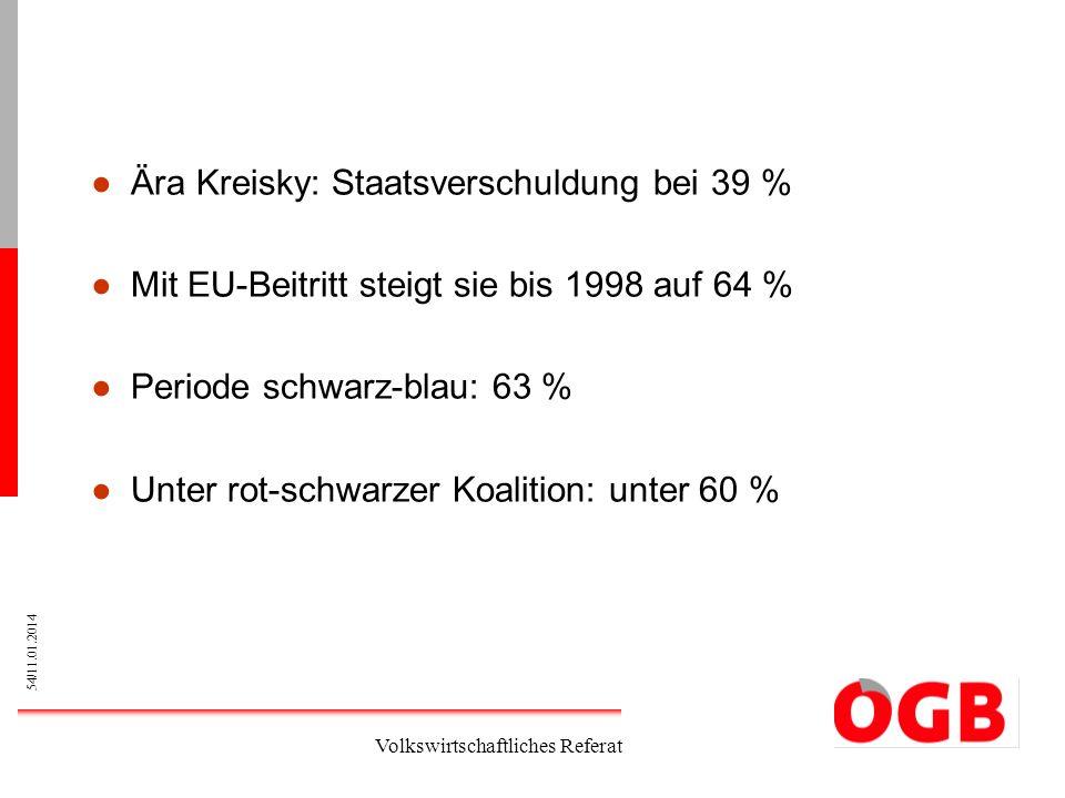 54/11.01.2014 Volkswirtschaftliches Referat Ära Kreisky: Staatsverschuldung bei 39 % Mit EU-Beitritt steigt sie bis 1998 auf 64 % Periode schwarz-blau
