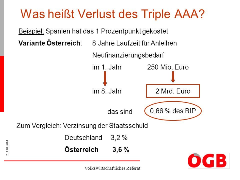 7/11.01.2014 Volkswirtschaftliches Referat Was heißt Verlust des Triple AAA? Beispiel: Spanien hat das 1 Prozentpunkt gekostet Variante Österreich: 8