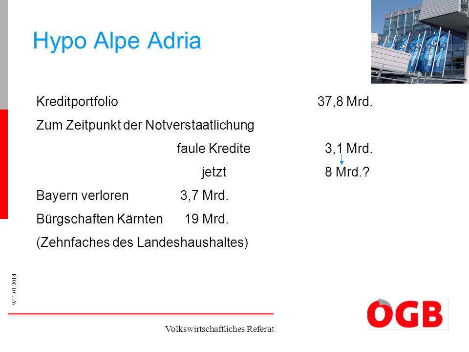9/11.01.2014 Volkswirtschaftliches Referat Hypo Alpe Adria Kreditportfolio37,8 Mrd. Zum Zeitpunkt der Notverstaatlichung faule Kredite 3,1 Mrd. jetzt