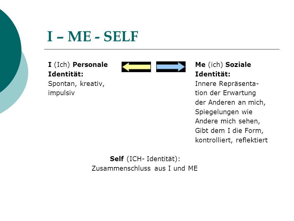 I – ME - SELF I (Ich) Personale Me (ich) Soziale Identität: Spontan, kreativ, Innere Repräsenta- impulsiv tion der Erwartung der Anderen an mich, Spie