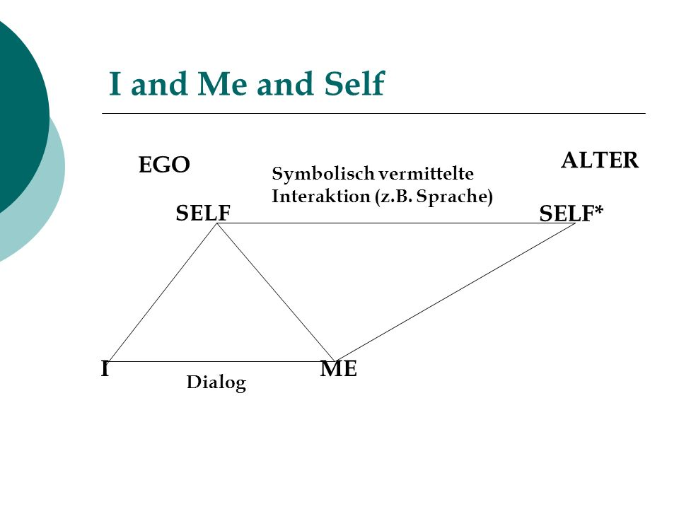 I and Me and Self SELF IME SELF* Symbolisch vermittelte Interaktion (z.B. Sprache) EGO ALTER Dialog