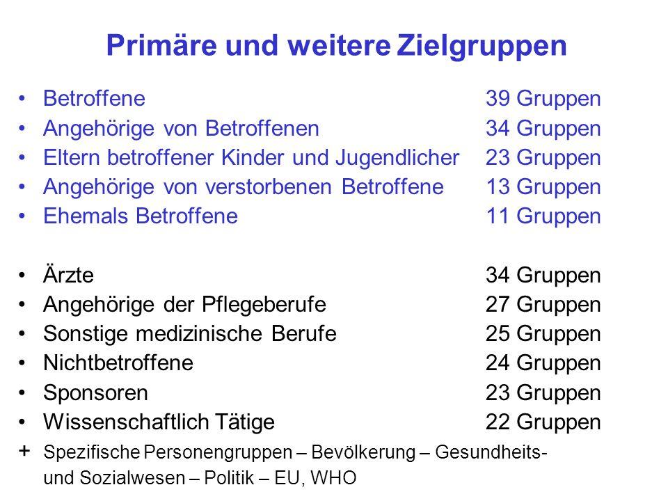 Primäre und weitere Zielgruppen Betroffene39 Gruppen Angehörige von Betroffenen34 Gruppen Eltern betroffener Kinder und Jugendlicher23 Gruppen Angehör