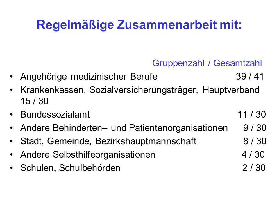 Regelmäßige Zusammenarbeit mit: Gruppenzahl / Gesamtzahl Angehörige medizinischer Berufe 39 / 41 Krankenkassen, Sozialversicherungsträger, Hauptverban