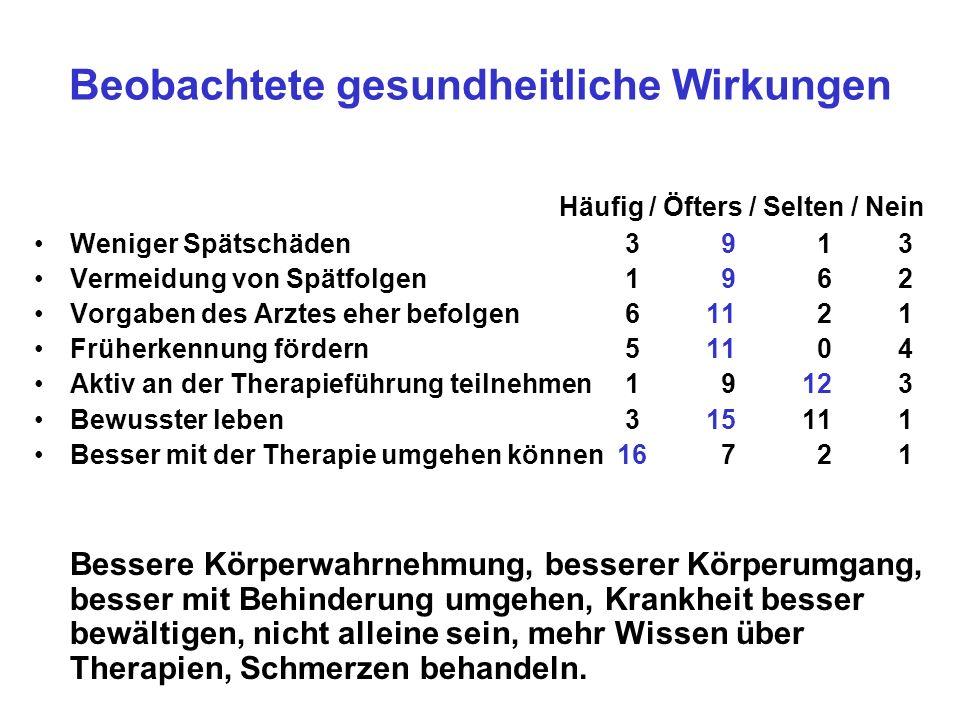 Beobachtete gesundheitliche Wirkungen Häufig / Öfters / Selten / Nein Weniger Spätschäden 3 9 13 Vermeidung von Spätfolgen 1 9 62 Vorgaben des Arztes
