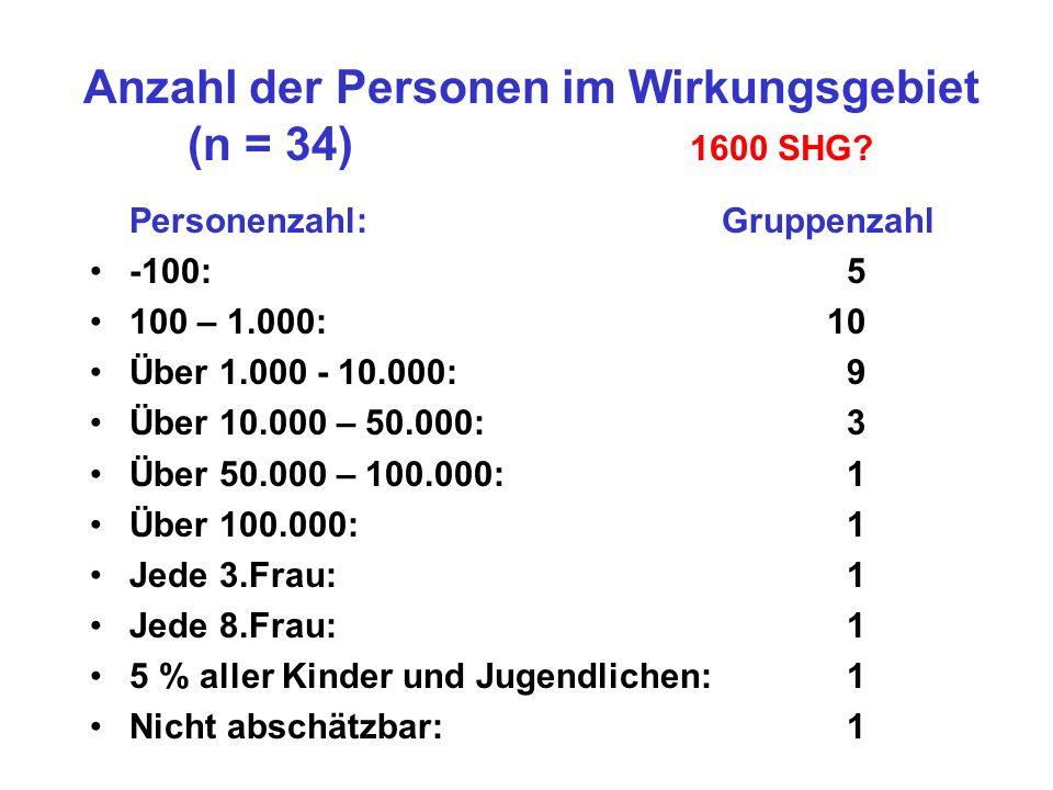 Anzahl der Personen im Wirkungsgebiet (n = 34) 1600 SHG? Personenzahl: Gruppenzahl -100: 5 100 – 1.000: 10 Über 1.000 - 10.000: 9 Über 10.000 – 50.000