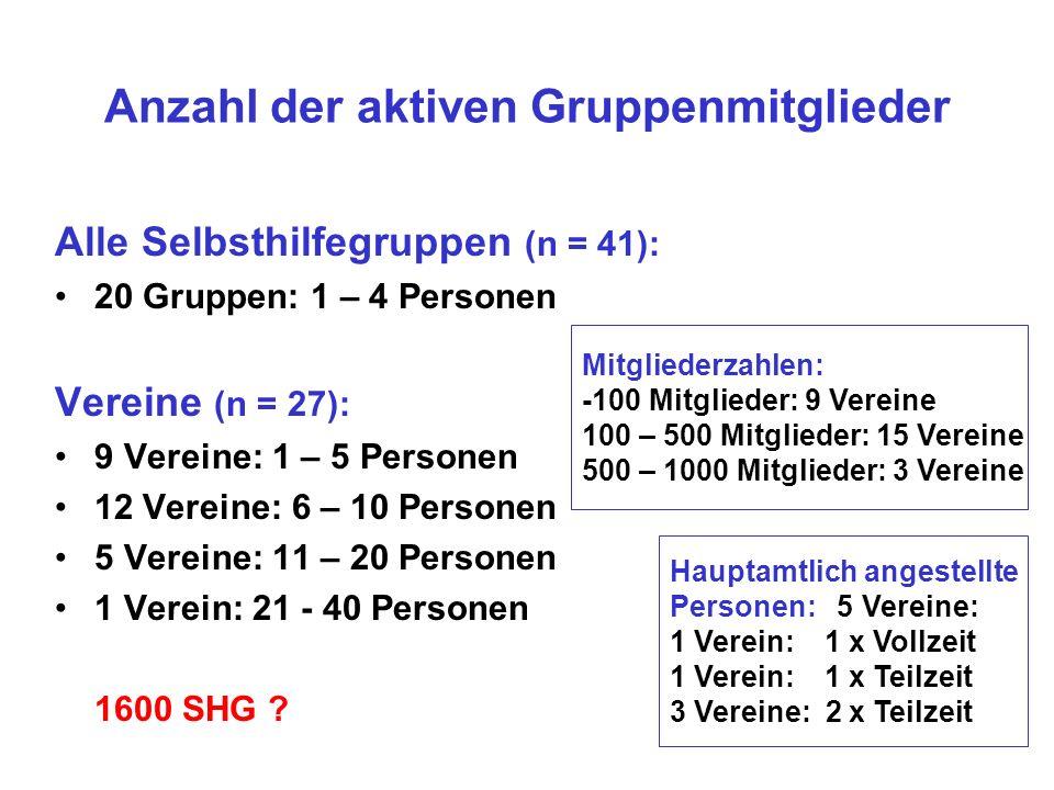Anzahl der aktiven Gruppenmitglieder Alle Selbsthilfegruppen (n = 41): 20 Gruppen: 1 – 4 Personen Vereine (n = 27): 9 Vereine: 1 – 5 Personen 12 Vereine: 6 – 10 Personen 5 Vereine: 11 – 20 Personen 1 Verein: 21 - 40 Personen 1600 SHG .