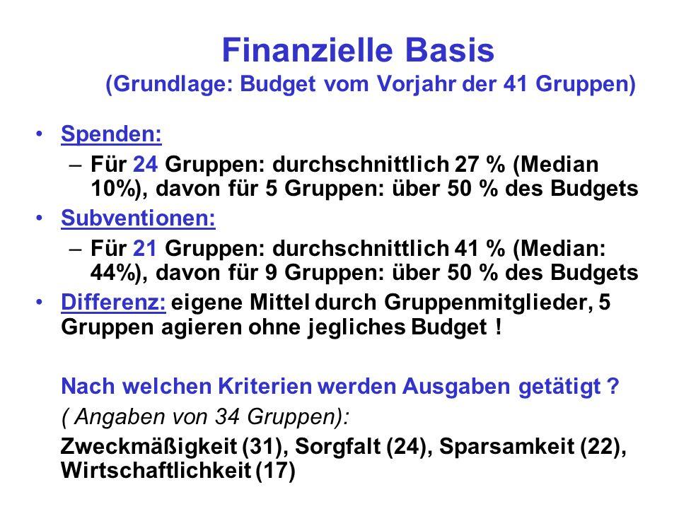 Finanzielle Basis (Grundlage: Budget vom Vorjahr der 41 Gruppen) Spenden: –Für 24 Gruppen: durchschnittlich 27 % (Median 10%), davon für 5 Gruppen: über 50 % des Budgets Subventionen: –Für 21 Gruppen: durchschnittlich 41 % (Median: 44%), davon für 9 Gruppen: über 50 % des Budgets Differenz: eigene Mittel durch Gruppenmitglieder, 5 Gruppen agieren ohne jegliches Budget .