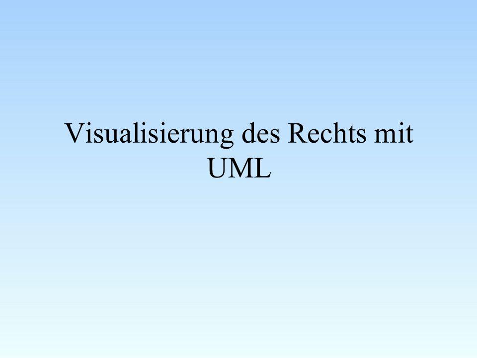Vorgehensweise der Visualisierung Was soll mit UML visualisiert werden.