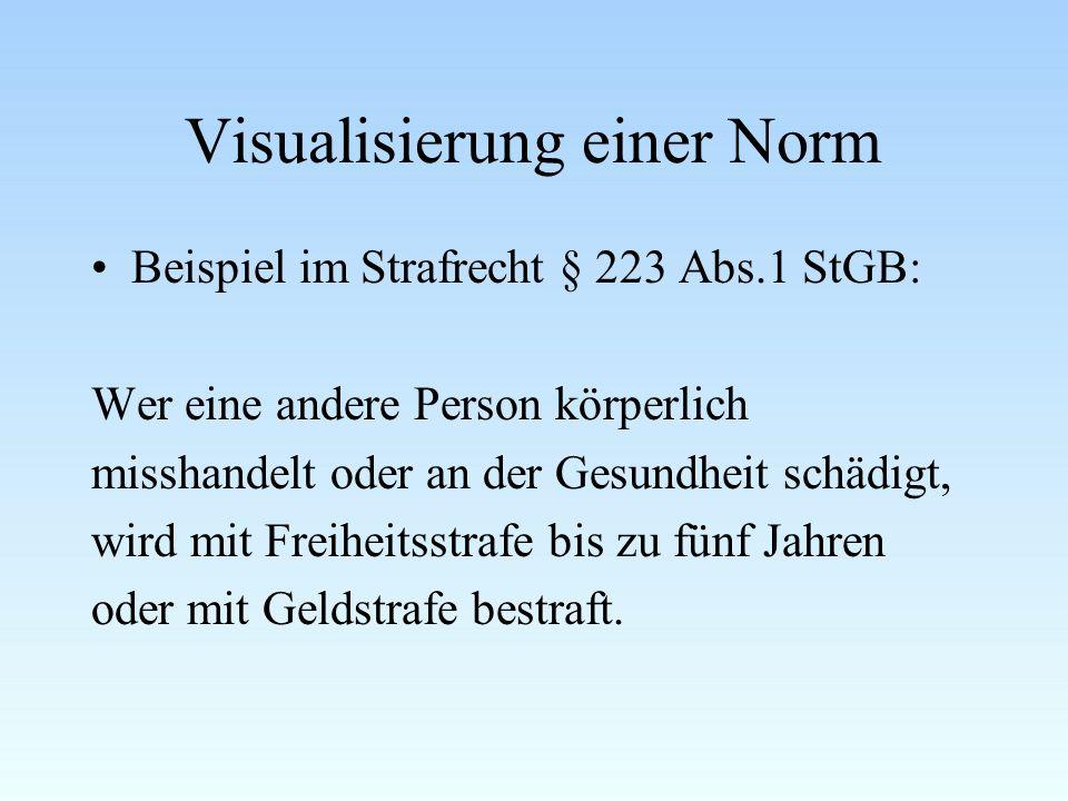Visualisierung einer Norm Beispiel im Strafrecht § 223 Abs.1 StGB: Wer eine andere Person körperlich misshandelt oder an der Gesundheit schädigt, wird