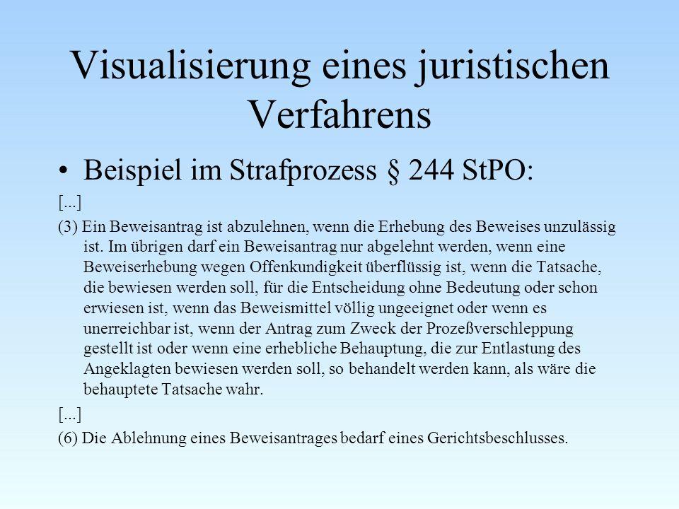 Visualisierung eines juristischen Verfahrens Beispiel im Strafprozess § 244 StPO: [...] (3) Ein Beweisantrag ist abzulehnen, wenn die Erhebung des Bew