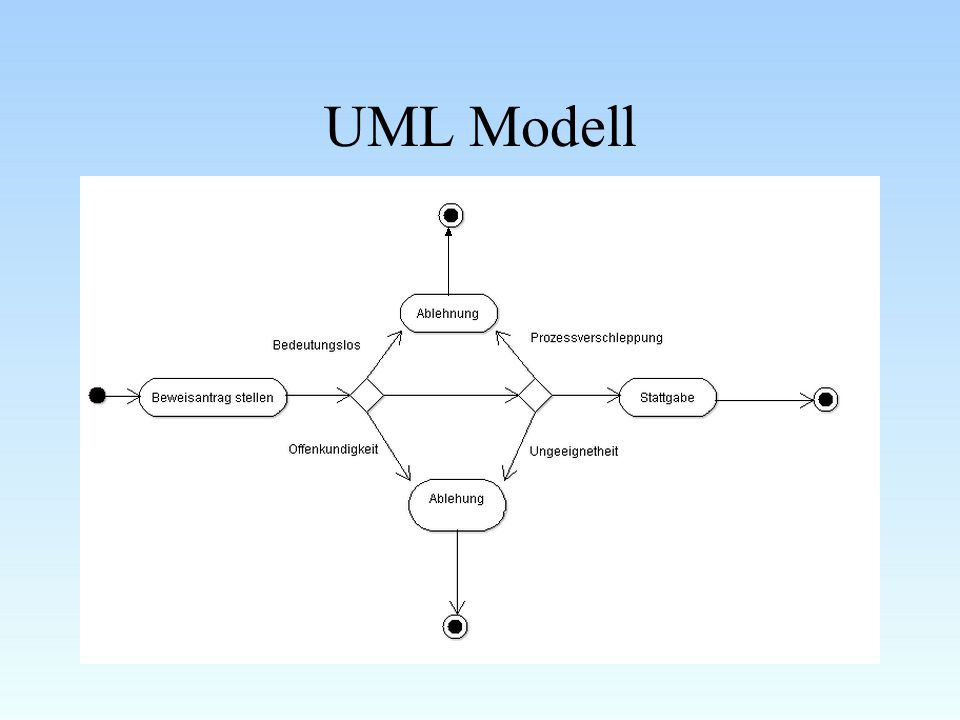 UML Modell