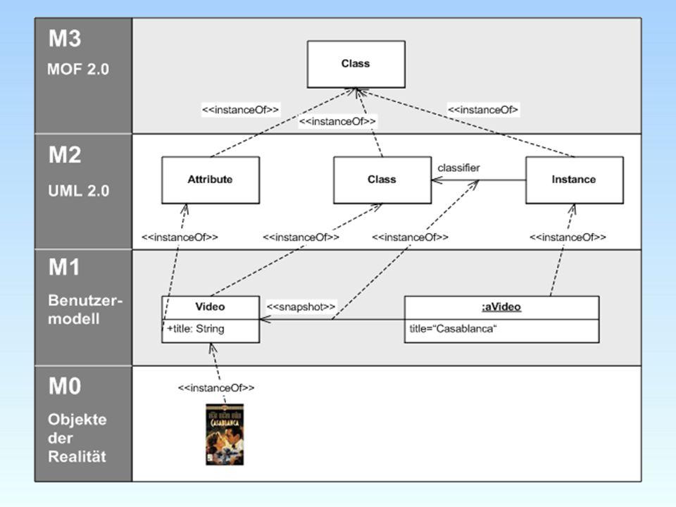 Spracheinheiten Aktionen –Aufrufaktion –Veränderungen –Neuerstellen Aktivität –Verhaltensbausteine des Systems