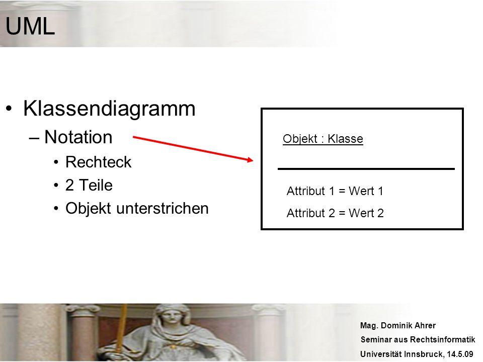Mag. Dominik Ahrer Seminar aus Rechtsinformatik Universität Innsbruck, 14.5.09 UML Klassendiagramm –Notation Rechteck 2 Teile Objekt unterstrichen Obj