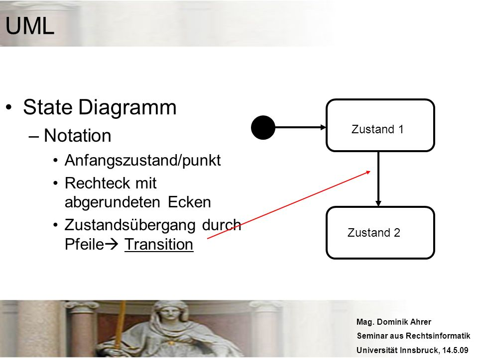 Mag. Dominik Ahrer Seminar aus Rechtsinformatik Universität Innsbruck, 14.5.09 UML State Diagramm –Notation Anfangszustand/punkt Rechteck mit abgerund