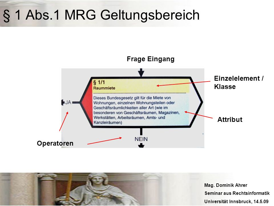 Mag. Dominik Ahrer Seminar aus Rechtsinformatik Universität Innsbruck, 14.5.09 § 1 Abs.1 MRG Geltungsbereich Operatoren Frage Eingang Attribut Einzele