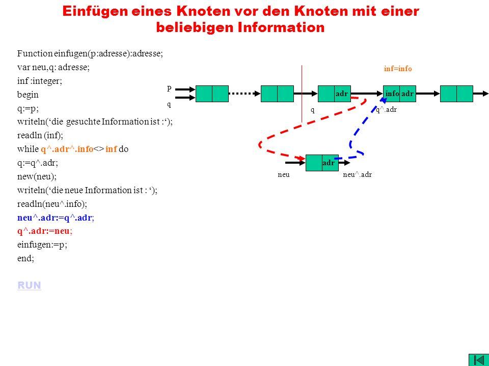 Einfügen eines Knoten vor den Knoten mit einer beliebigen Information Function einfugen(p:adresse):adresse; var neu,q: adresse; inf :integer; begin q:=p; writeln(die gesuchte Information ist :); readln (inf); while q^.adr^.info<> inf do q:=q^.adr; new(neu); writeln(die neue Information ist : ); readln(neu^.info); neu^.adr:=q^.adr; q^.adr:=neu; einfugen:=p; end; RUN adrinfo adr adr PqPq inf=info q neuneu^.adr q^.adr