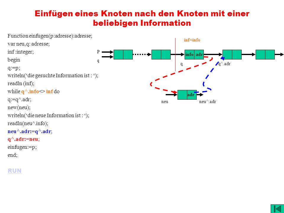 Einfügen eines Knoten nach den Knoten mit einer beliebigen Information Function einfugen(p:adresse):adresse; var neu,q: adresse; inf :integer; begin q:=p; writeln(die gesuchte Information ist : ); readln (inf); while q^.info<> inf do q:=q^.adr; new(neu); writeln(die neue Information ist : ); readln(neu^.info); neu^.adr:=q^.adr; q^.adr:=neu; einfugen:=p; end; RUN info adr adr PqPq inf=info q neuneu^.adr q^.adr