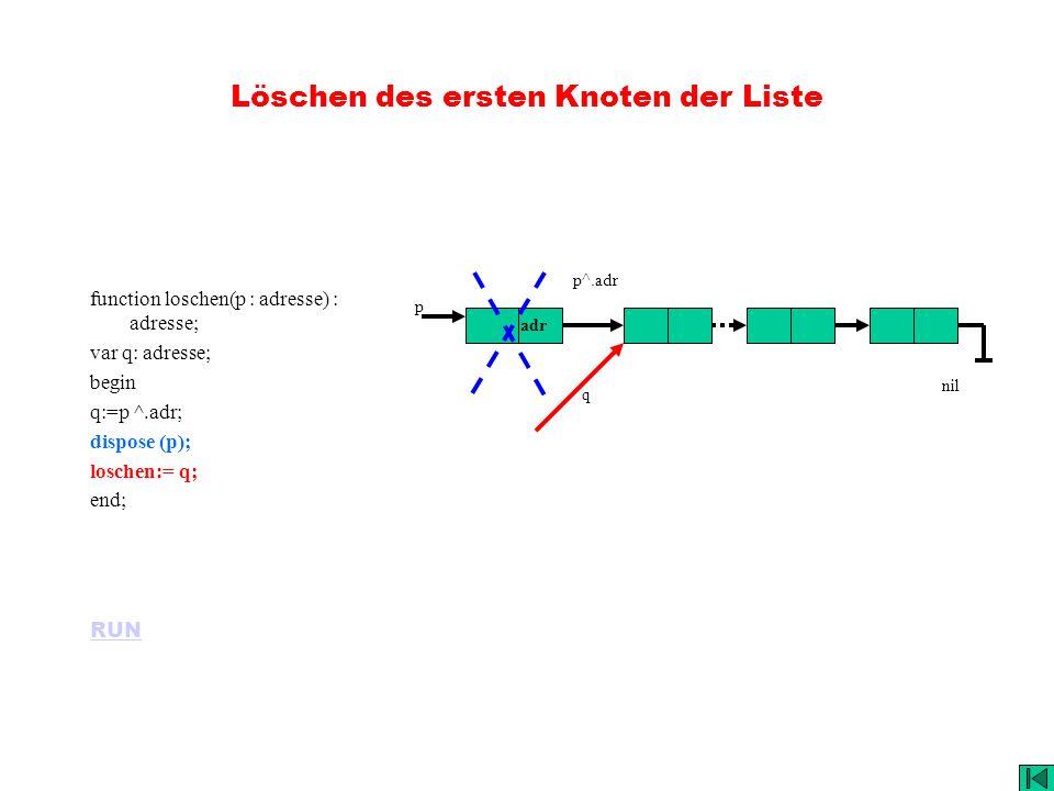 Löschen des ersten Knoten der Liste function loschen(p : adresse) : adresse; var q: adresse; begin q:=p ^.adr; dispose (p); loschen:= q; end; RUN adr p p^.adr q nil