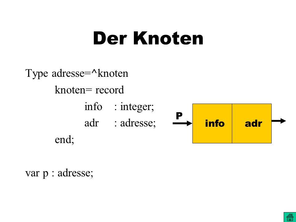 Der Knoten Type adresse=^knoten knoten= record info: integer; adr : adresse; end; var p : adresse; info adr P