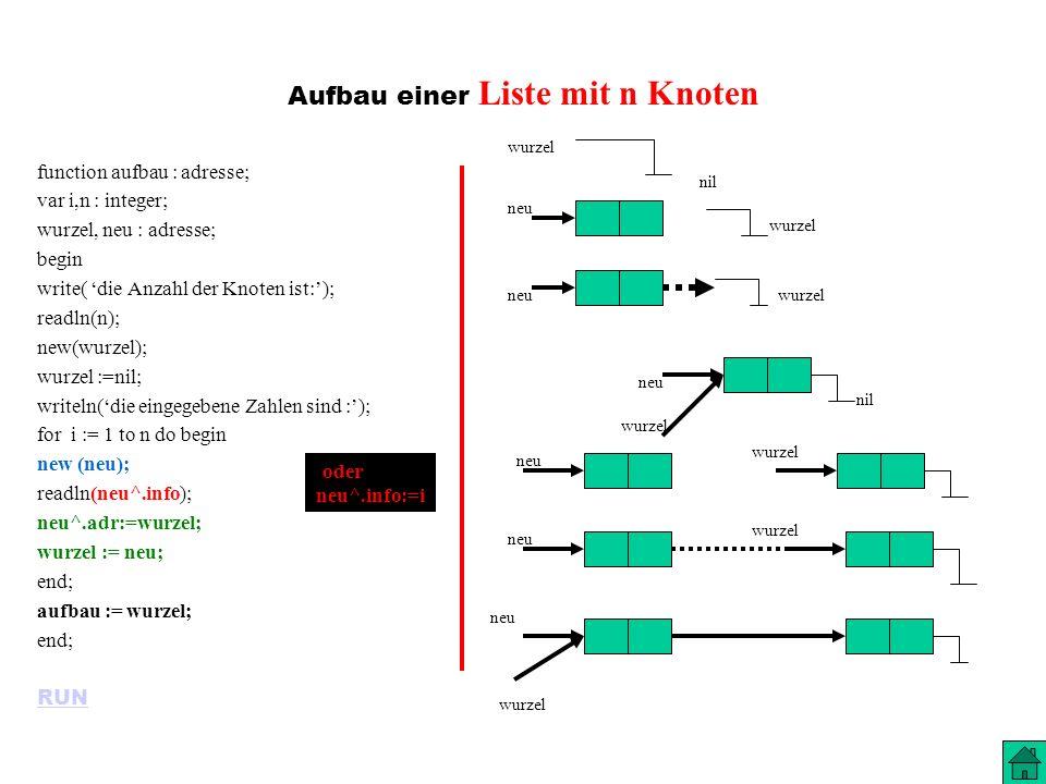 Aufbau einer Liste mit n Knoten function aufbau : adresse; var i,n : integer; wurzel, neu : adresse; begin write( die Anzahl der Knoten ist:); readln(n); new(wurzel); wurzel :=nil; writeln(die eingegebene Zahlen sind :); for i := 1 to n do begin new (neu); readln(neu^.info); neu^.adr:=wurzel; wurzel := neu; end; aufbau := wurzel; end; RUN wurzel nil wurzel neu wurzel neu wurzel nil wurzel { oder neu^.info:=i