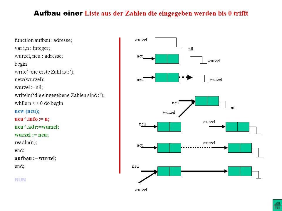 Aufbau einer Liste aus der Zahlen die eingegeben werden bis 0 trifft function aufbau : adresse; var i,n : integer; wurzel, neu : adresse; begin write( die erste Zahl ist:); new(wurzel); wurzel :=nil; writeln(die eingegebene Zahlen sind :); while n <> 0 do begin new (neu); neu^.info := n; neu^.adr:=wurzel; wurzel := neu; readln(n); end; aufbau := wurzel; end; RUN wurzel nil wurzel neu wurzel neu wurzel nil wurzel
