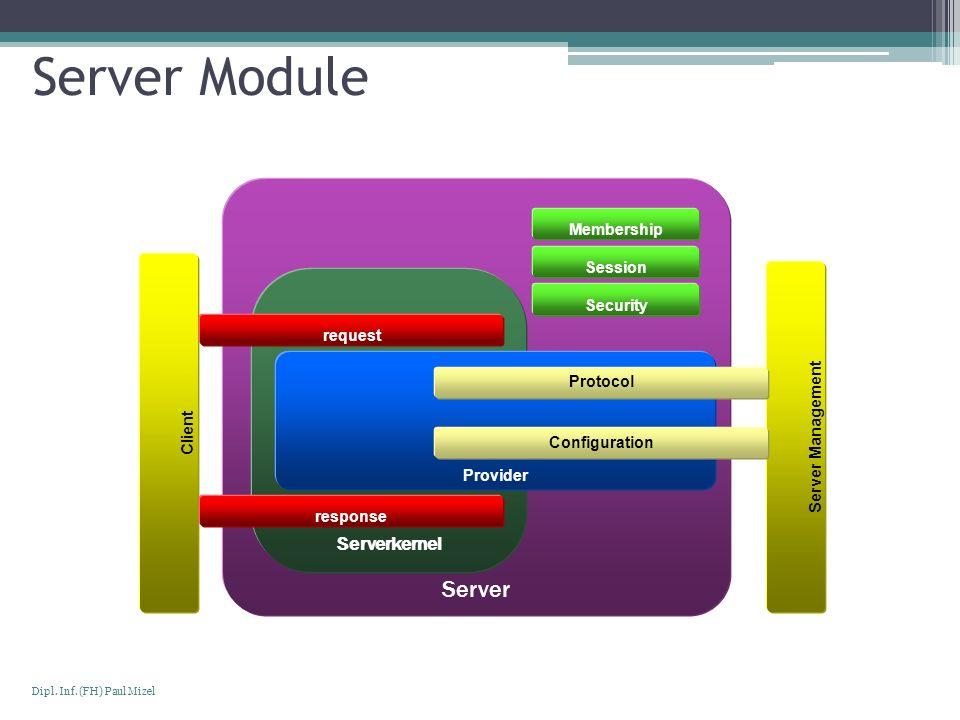 Seite 6 Dipl. Inf. (FH) Paul Mizel Server Module Server Client Serverkernel request response Server Management Provider Protocol Configuration Members