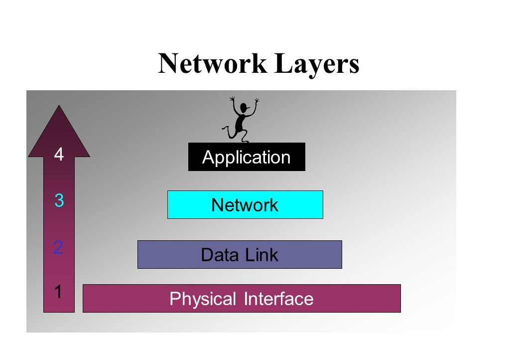 Network Layers Physical Interface Data Link Network Application 1 2 3 4