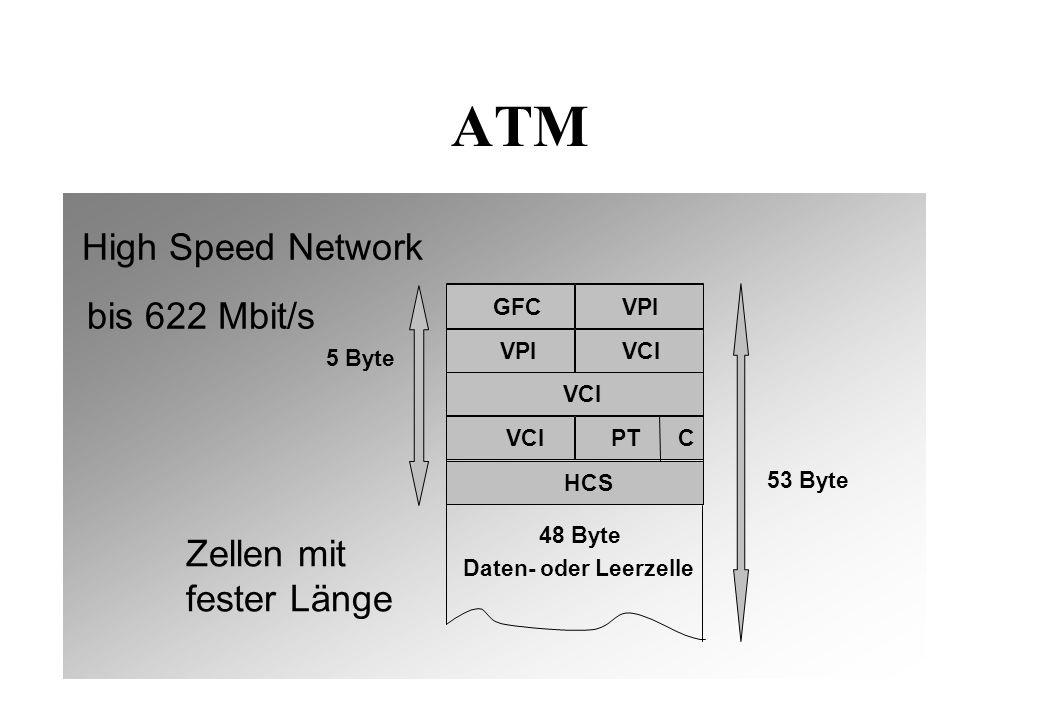 ATM Daten- oder Leerzelle 5 Byte 48 Byte GFC VPI VCI PT C HCS Zellen mit fester Länge 53 Byte bis 622 Mbit/s High Speed Network