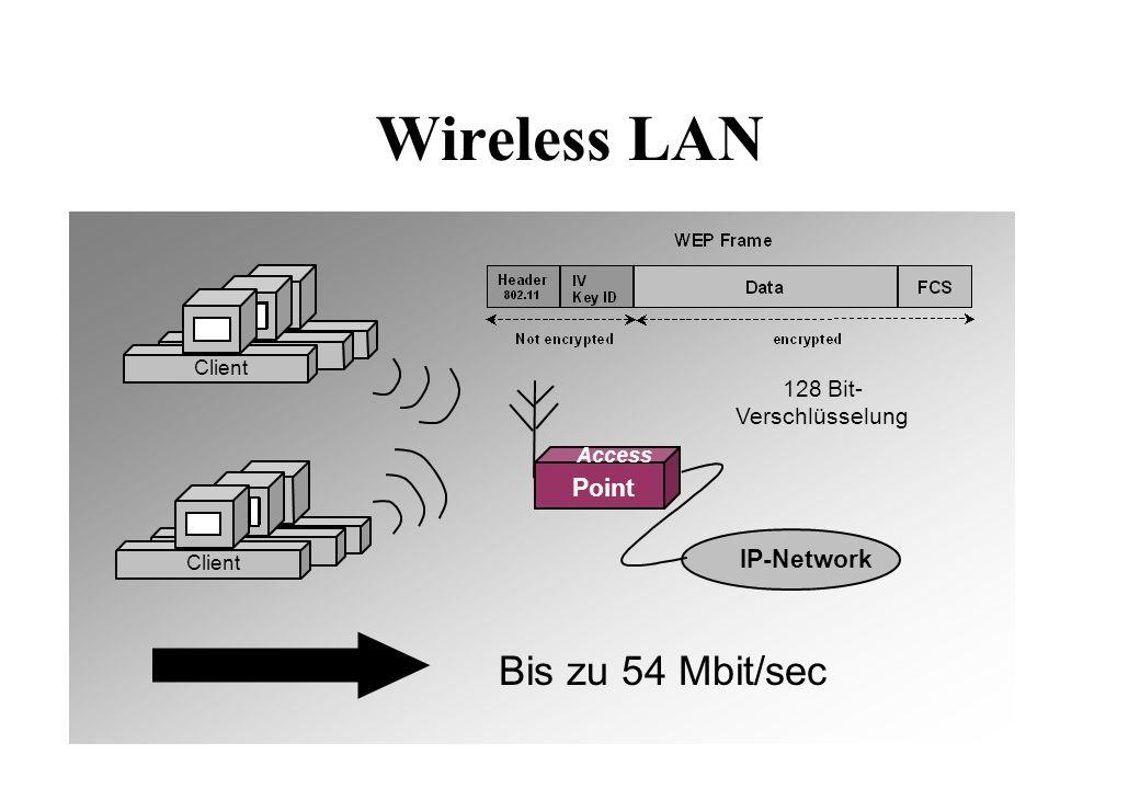 Wireless LAN Client IP-Network Client Bis zu 54 Mbit/sec 128 Bit- Verschlüsselung Point Access