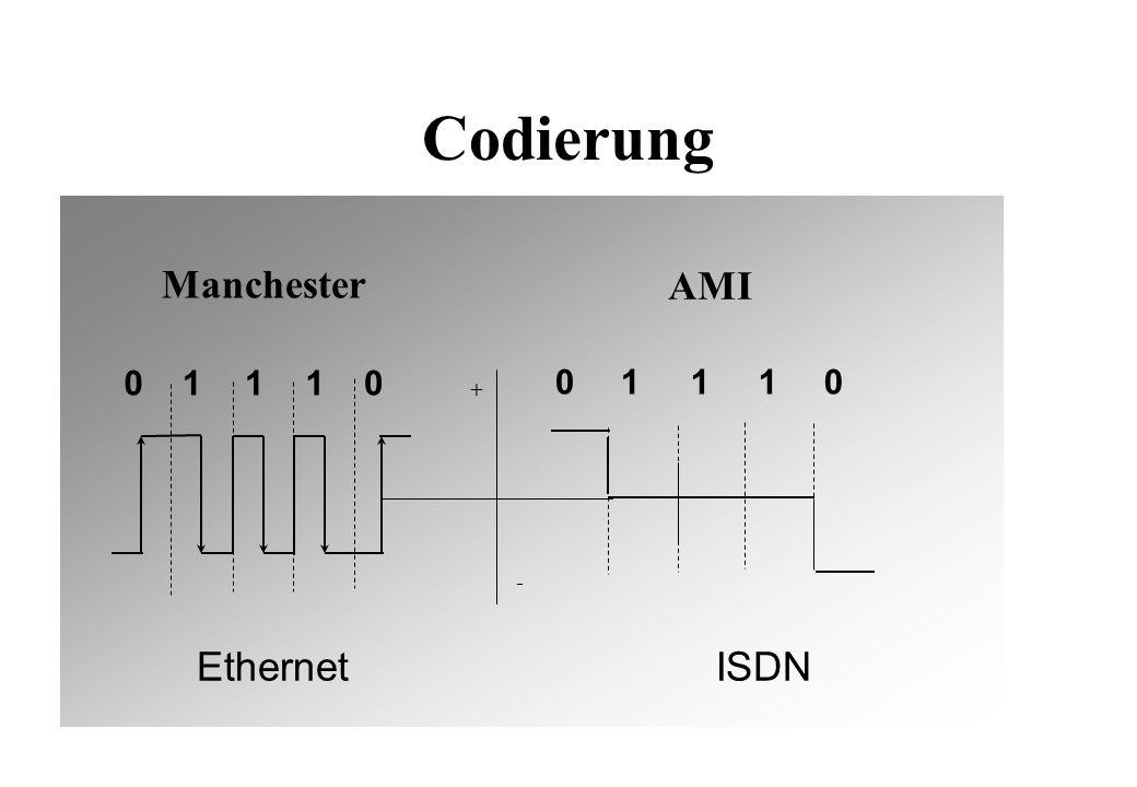 Codierung Manchester 01110 + - 01110 AMI EthernetISDN