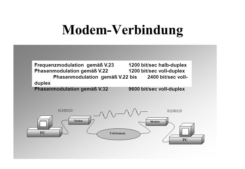 Modem-Verbindung PC Modem Telefonnetz PC 01100110 Modem 01100110 Frequenzmodulation gemäß V.231200 bit/sec halb-duplex Phasenmodulation gemäß V.221200 bit/sec voll-duplex Phasenmodulation gemäß V.22 bis2400 bit/sec voll- duplex Phasenmodulation gemäß V.329600 bit/sec voll-duplex