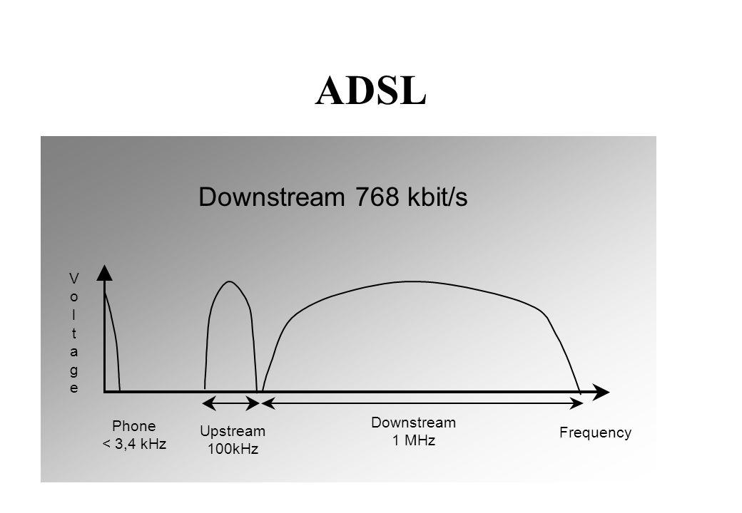 ADSL Phone < 3,4 kHz Downstream 1 MHz V o l t a g e Frequency Upstream 100kHz Downstream 768 kbit/s