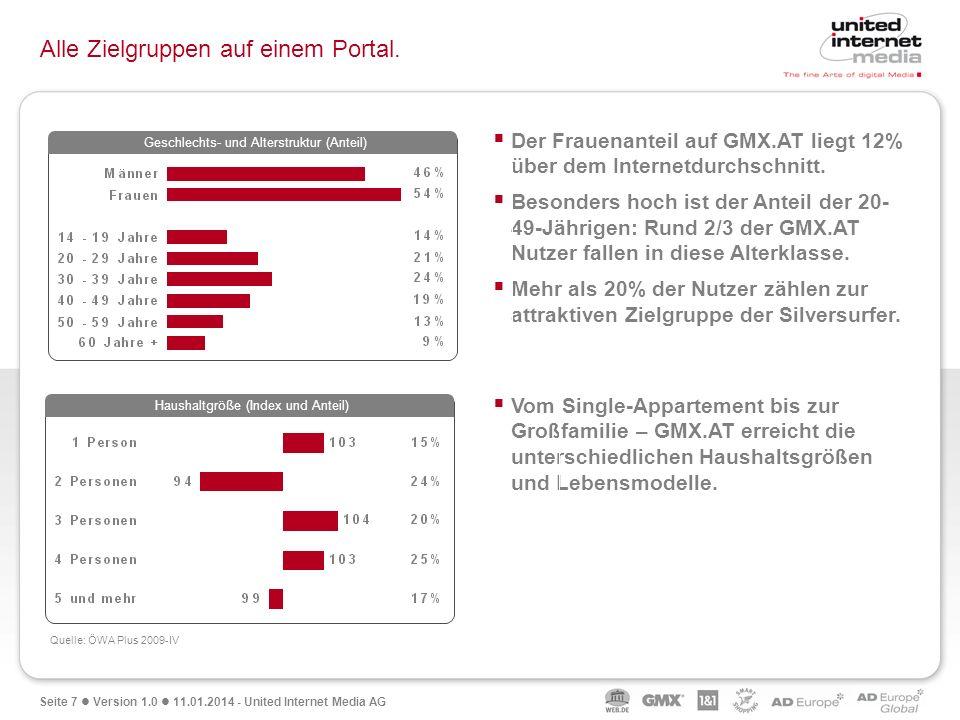 Seite 7 Version 1.0 11.01.2014 - United Internet Media AG Alle Zielgruppen auf einem Portal. Quelle: ÖWA Plus 2009-IV Der Frauenanteil auf GMX.AT lieg