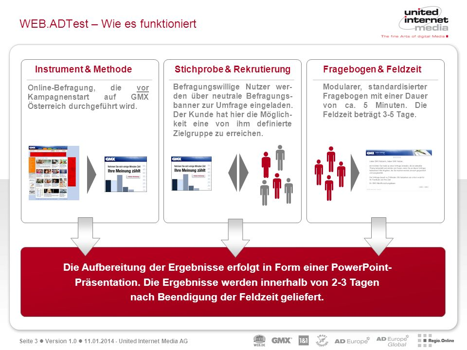 Seite 3 Version 1.0 11.01.2014 - United Internet Media AG WEB.ADTest – Wie es funktioniert Die Aufbereitung der Ergebnisse erfolgt in Form einer PowerPoint- Präsentation.