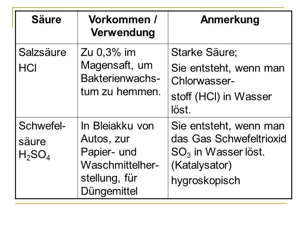 SäureVorkommen / Verwendung Anmerkung Phosphor- säure H 3 PO 4 als E 338 in Getränken z.B.