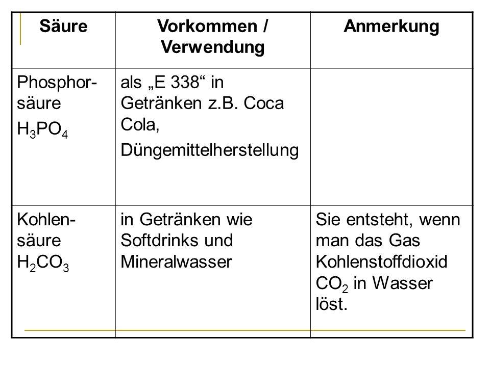 SäureVorkommen / Verwendung Anmerkung Phosphor- säure H 3 PO 4 als E 338 in Getränken z.B. Coca Cola, Düngemittelherstellung Kohlen- säure H 2 CO 3 in