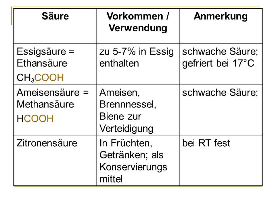 SäureVorkommen / Verwendung Anmerkung Essigsäure = Ethansäure CH 3 COOH zu 5-7% in Essig enthalten schwache Säure; gefriert bei 17°C Ameisensäure = Me