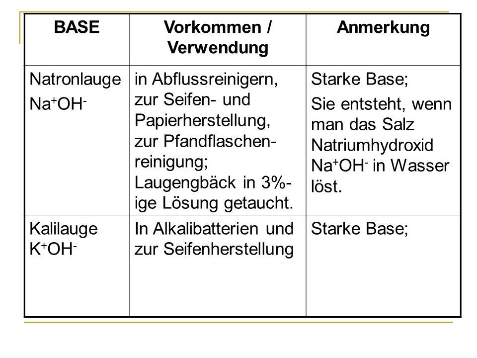 BASEVorkommen / Verwendung Anmerkung Natronlauge Na + OH - in Abflussreinigern, zur Seifen- und Papierherstellung, zur Pfandflaschen- reinigung; Lauge