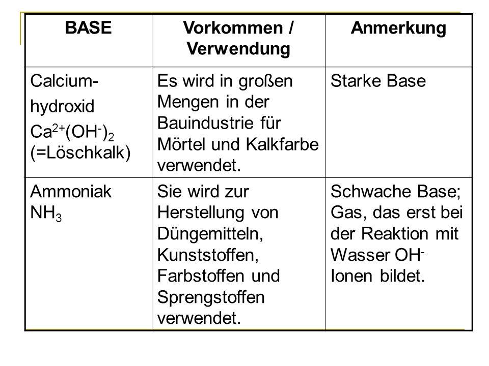 BASEVorkommen / Verwendung Anmerkung Calcium- hydroxid Ca 2+ (OH - ) 2 (=Löschkalk) Es wird in großen Mengen in der Bauindustrie für Mörtel und Kalkfa