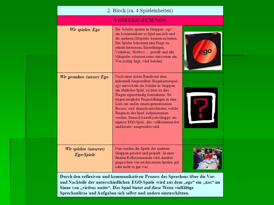 2. Block (ca. 4 Spieleinheiten) VOM EGO ZUM NOS Wir spielen Ego Die Schüler spielen in Gruppen ego, ein kommunikatives Spiel um sich und die anderen M