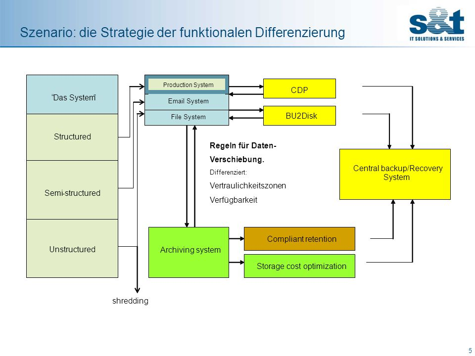 Szenario: die Strategie der funktionalen Differenzierung 5 Central backup/Recovery System Production System Archiving system Das System BU2Disk CDP Co