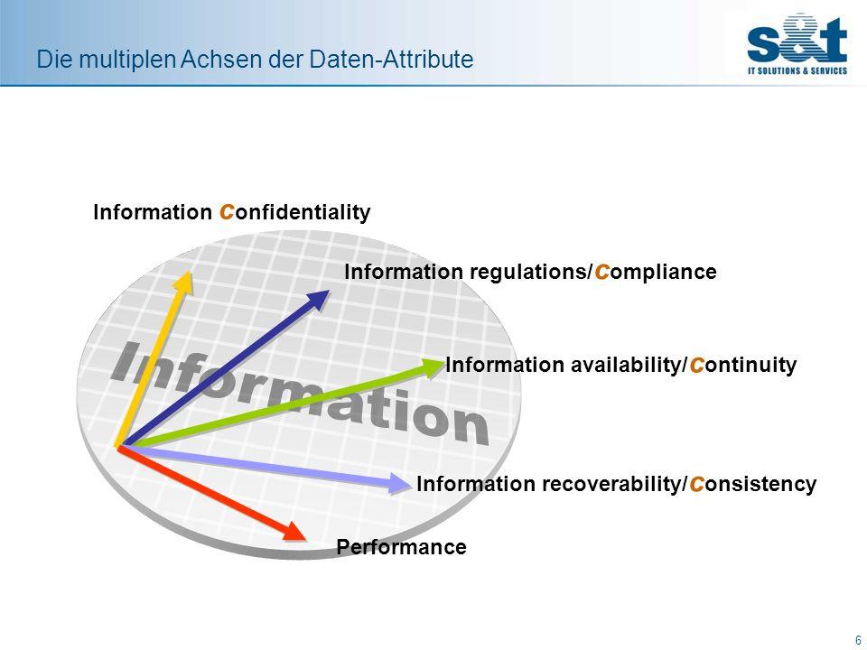 Mitarbeiterdaten Vertraulichkeit Confidentiality Integrity Compliance Availability Vertraulich Non-critical, max.