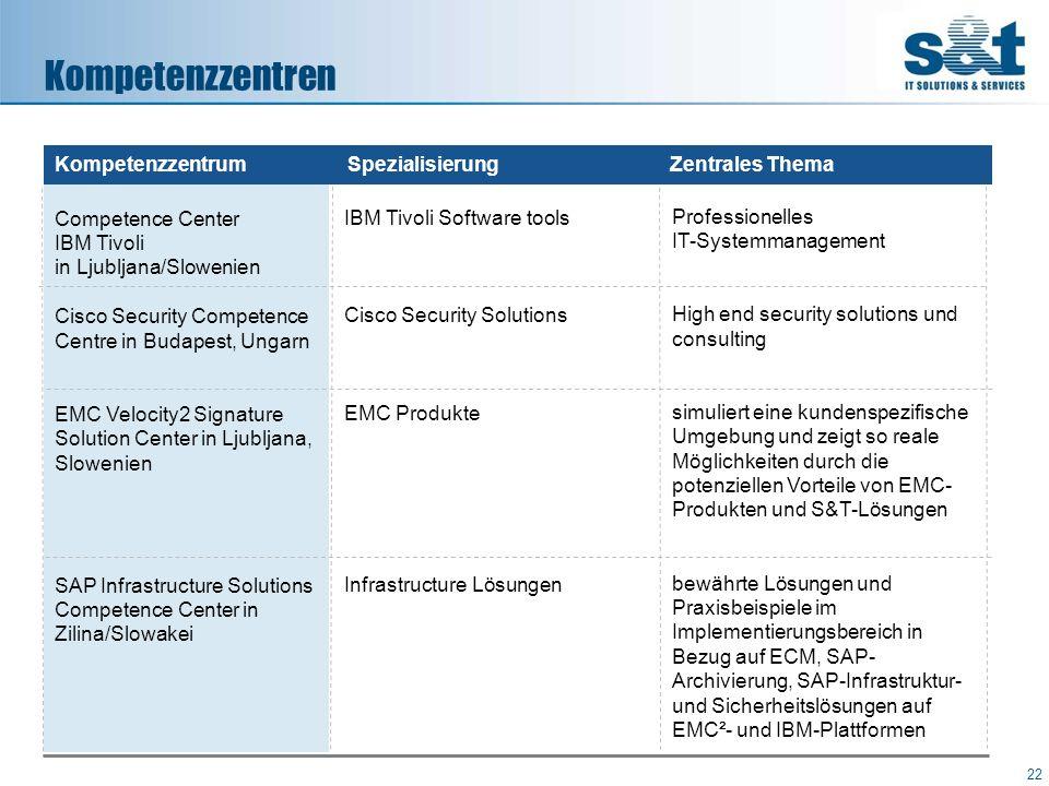 Kompetenzzentren 22 Competence Center IBM Tivoli in Ljubljana/Slowenien Cisco Security Competence Centre in Budapest, Ungarn EMC Velocity2 Signature S